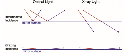 An image showing the difference between optical and X-ray light incident on a mirror. See text for details.